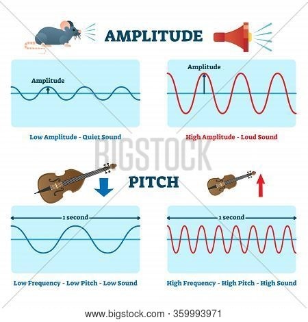 Amplitude And Pitch Vector Illustration. Labeled Educational Quiet Or Loud Sound Scheme. Compared Lo