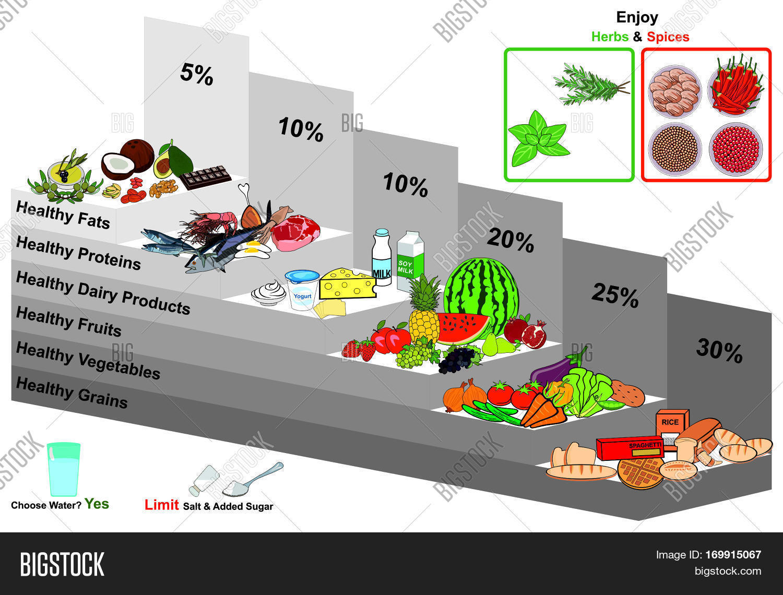 Healthy Food Pyramid Image & Photo (Free Trial) | Bigstock