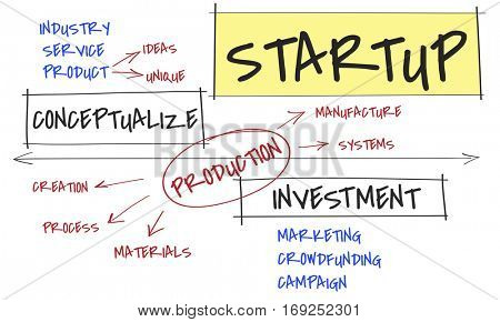 Startup Business Investment Ideas Marketing