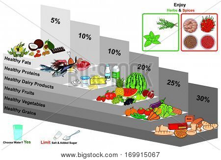 Healthy Food Pyramid infographic chart nutrition balance with all group grains vegetables fruits dairy milk products proteins fats water herbs spices diagram for education helpful for diet vegetarian