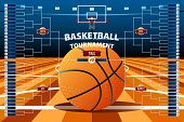 A vector illustration of Basketball Tournament Bracket Template poster