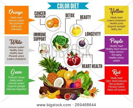Vegetables And Fruits Information, Color Diet Poster. Proper Nutrition For Detox And Beauty, Longevi