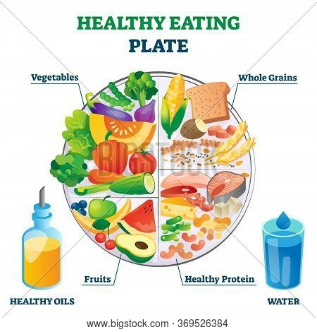 Healthy Eating Plate Vector Illustration. Labeled Educational Food Example Scheme With Vegetables, W