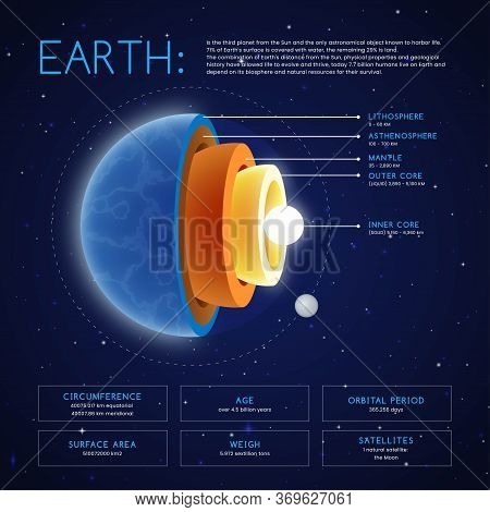 Earth Structure Infographic Element Collection & Tools Business Infographic Template, Can Be Used Fo