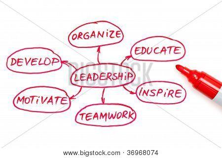 Leadership Flow Chart Red Marker