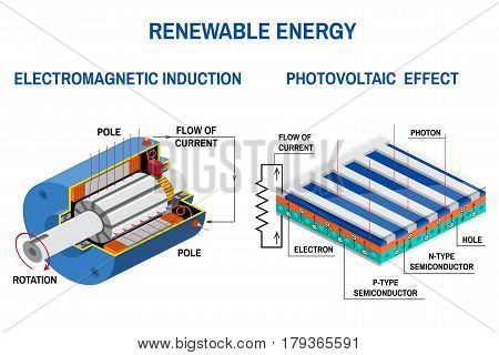 Process of converting light to electricity and Application of electromagnetic induction. Renewable energy concept. Vector illustration. Solar panel and Dc generator.