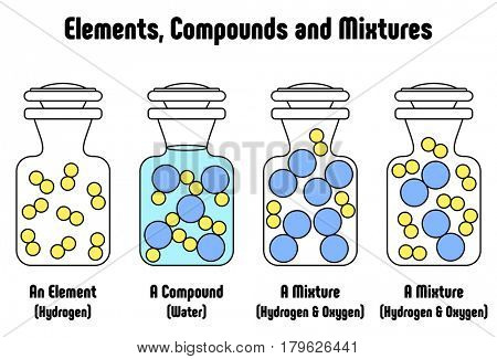 Different Between Elements Compounds and Mixtures with example of hydrogen element water compound and mixture of hydrogen and oxygen physical matter state for science education