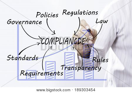 Businessman hand drawing compliance Business Concept. standards