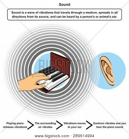 Sound infographic diagram including definition and example of playing piano releasing vibrations then surrounding air vibrates moving to ear eardrum and hearing sound for physics science education