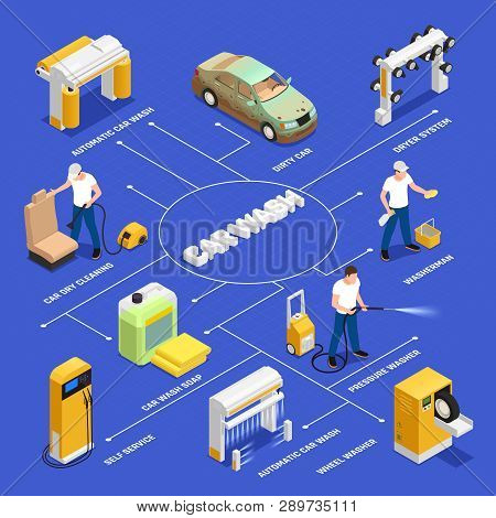 Carwash Flowchart With Automatic And Self Servicecar Wash Symbols Isometric Isolated Vector Illustra
