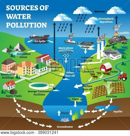 Sources Of Water Pollution As Freshwater Contamination Causes. Labeled Educational Nature Ecosystem