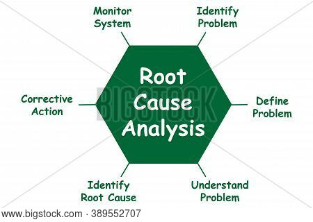 Diagram Of Root Cause Analysis With Keywords. Eps 10