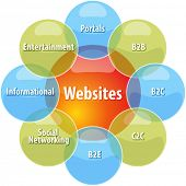 business strategy concept infographic diagram illustration of types of websites poster