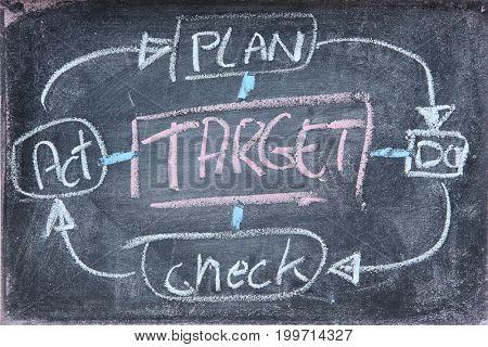 cencept of business target on blackboard