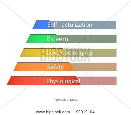 Maslow's hierarchy of needs, a scalable vector. Pyramid of needs vector