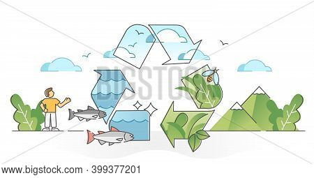 Ecology Synergy As Environment Sustainable Resource Balance Outline Concept