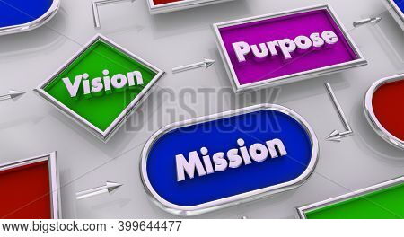 Vision Purpose Mission Goal Objective Process Map Plan 3d Illustration