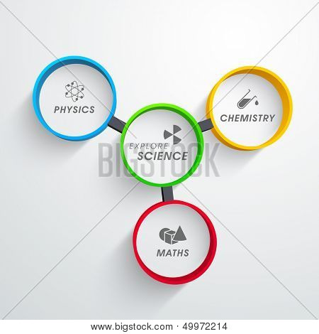Science concept with association of physics, chemistry and math.  poster