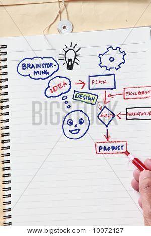 Idéia e Brainstorming