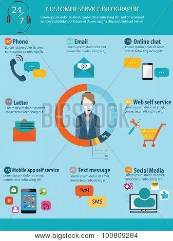 Customer Service Info Graphics.