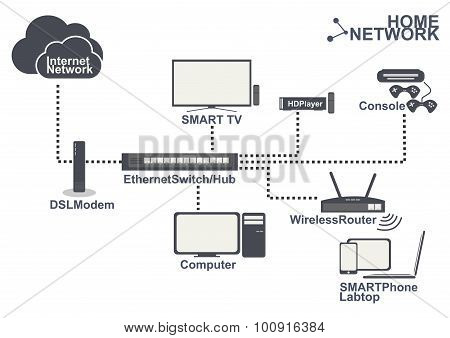 Home Network Equipment Connection Set Vector