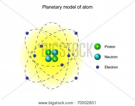 Planetary Model Of The Atom By Ernest Rutherford