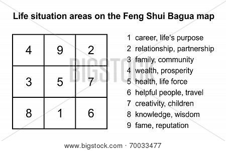 Feng Shui Bagua Explanation