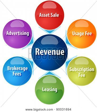 business strategy concept infographic diagram illustration of different sources of revenue vector