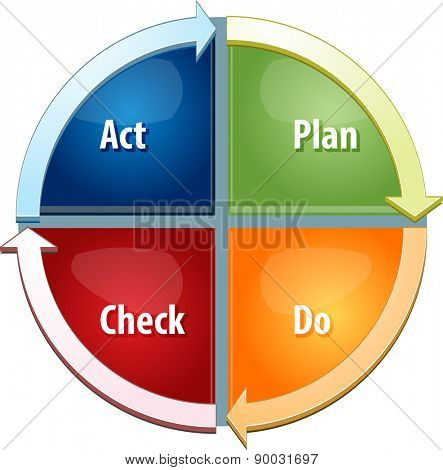 business strategy concept infographic diagram illustration of plan do act check steps to success vector