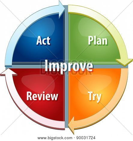 business strategy concept infographic diagram illustration of continuous improvement process vector