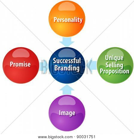 business strategy concept infographic diagram illustration of successful branding requirements vector