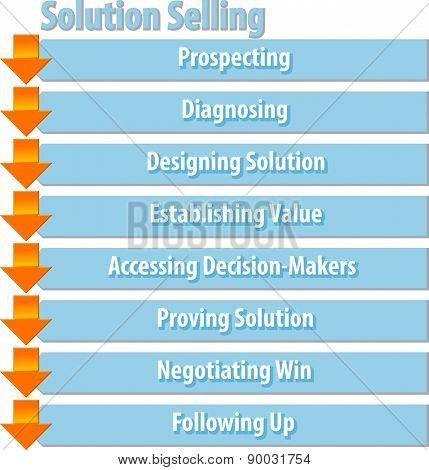 business strategy concept infographic diagram illustration of solution selling process steps vector
