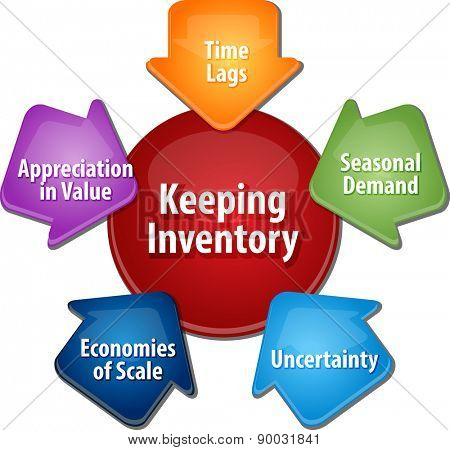 business strategy concept infographic diagram illustration of reasons for keeping stock inventory vector