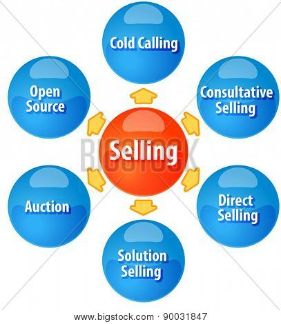 business strategy concept infographic diagram illustration of methods of selling sales vector