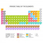Periodic Table of the Chemical Elements. Vector. poster