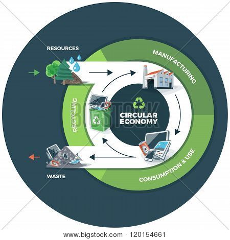 Circular Economy Illustration On Circle Background
