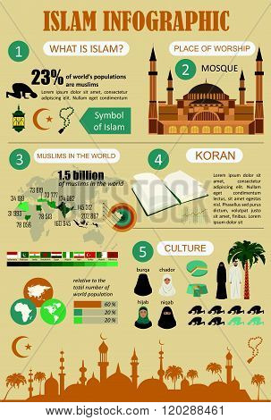 Statistical data about the islam culture, religious holidays and ceremonies. The number of Muslims in the world. Infographics. Vector illustration