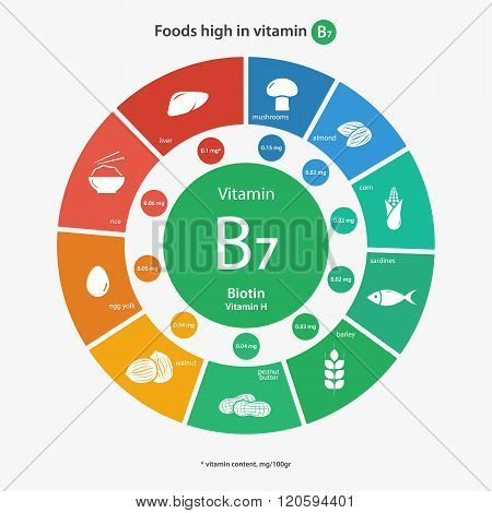 Foods high in vitamin B7