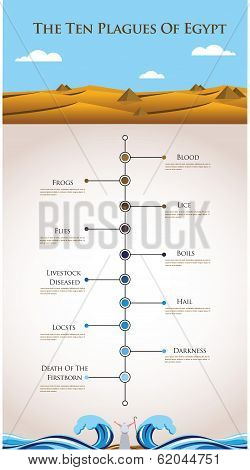 Timeline infographics - ten plagues of Egypt