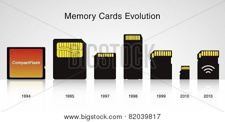 Evolution of memory cards