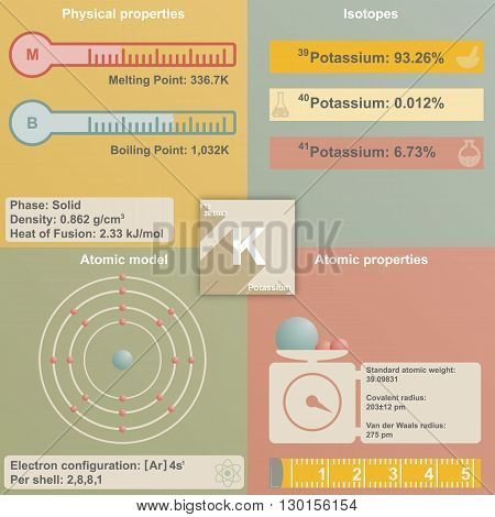 Large and colorful infografic of the element of Potassium