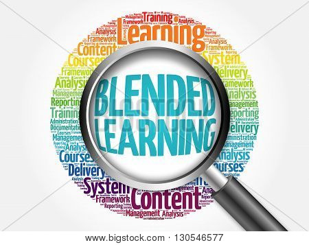 Blended Learning Word Cloud With