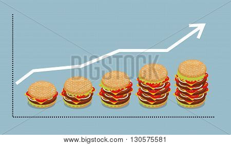 Graph Hamburger. Growth Of Consumption Of Fast Food. Business Graph And Burger. Arrow Increased Sale