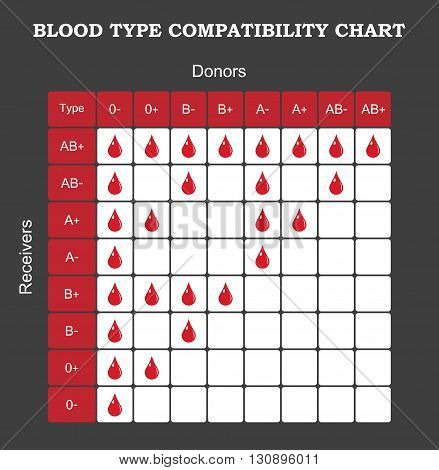 Blood type compatibility chart infographic table template