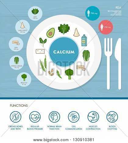 Calcium mineral nutrition infographic with medical and food icons: diet healthy food and well being concept
