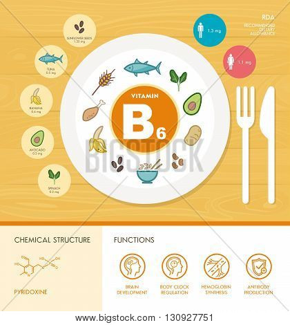 Vitamin B6 nutrition infographic with healthcare and food icons: diet healthy food and well being concept