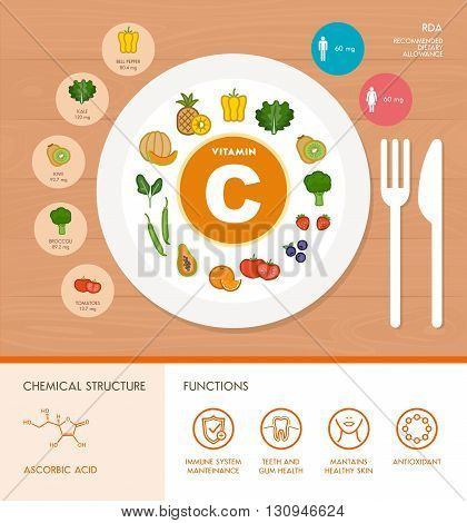 Vitamin C nutrition infographic with medical and food icons: diet healthy food and well being concept