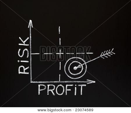 Gráfico de riesgo-beneficio en pizarra