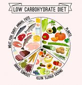 Low Carbohydrate Diet Poster. Colourful Vector Illustration Isolated On A Light Beige Background. He poster