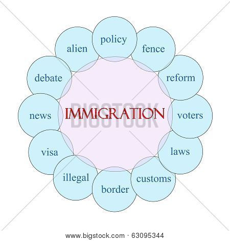 Immigration Circular Word Concept
